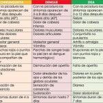 Diferencias del virus zika , chikungunya y dengue