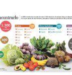 9 Verduras con alto contenido de potasio